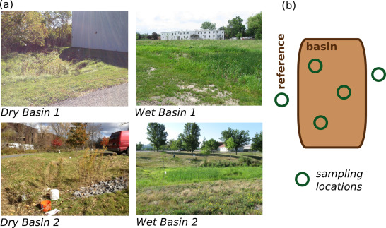 Stormwater Basin Sampling Design